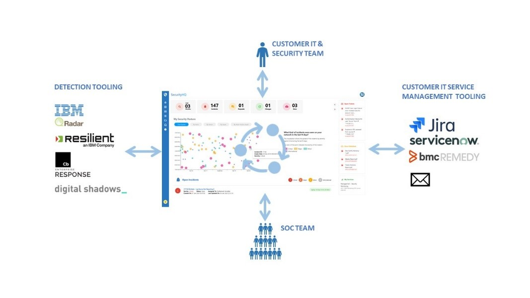Incident Management and Analytics Dashboard SecurityHQ
